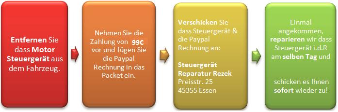 WEGFAHRSPERRE DEAKTIVIEREN   Steuergeräte Reparatur